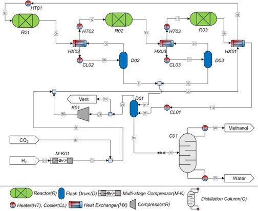 Toward the practical application of direct carbon dioxide hydrogenation technology for methanol production published in International Journal of Energy Research (June 2020, JCR 1.471%)